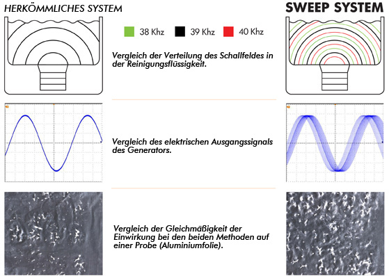 Sweep -Technologie Ultraschall-Generators