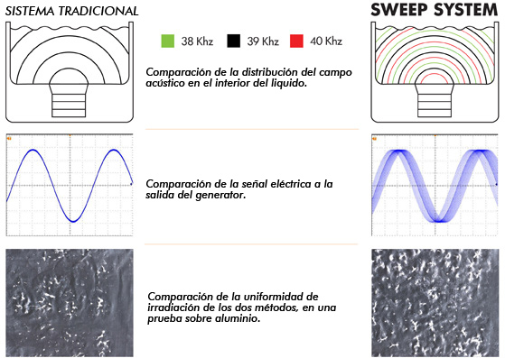 cubas ultrasonidos sweep system barrido de frequencia